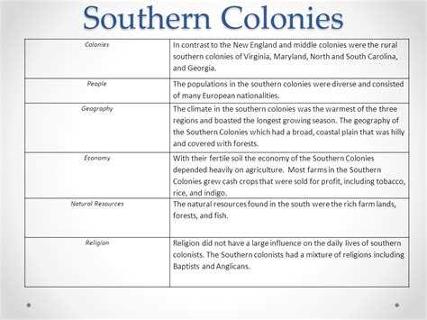 resources of the southern fields and forests economical and agricultural classic reprint books the 13 colonies ppt