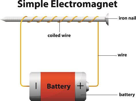 How Do You Detox From Elc Ectro Magnetic Fields by Image Gallery Electromagnet