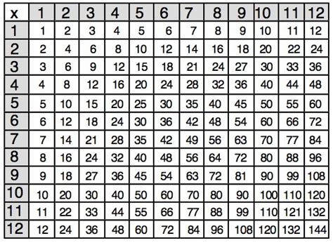 multiplication number chart printable january 2014 it s all narrative