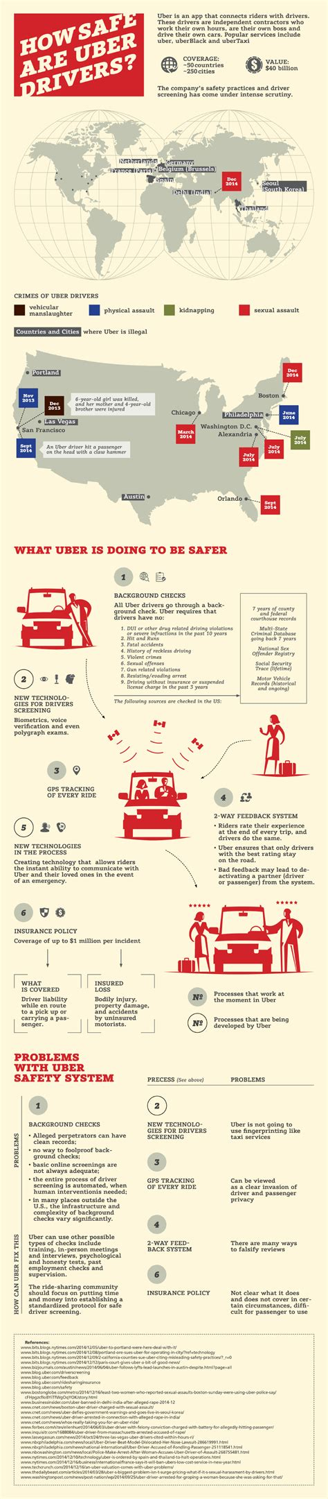 Does Uber Background Check How Safe Is Uber
