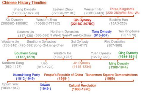 asian history timeline