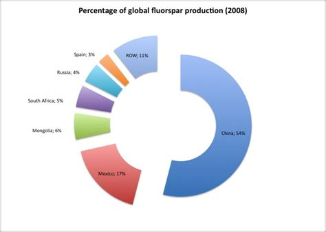 Teflon Per Kg the mysterious relationship between fluorspar and ptfe prices unravelling polymers