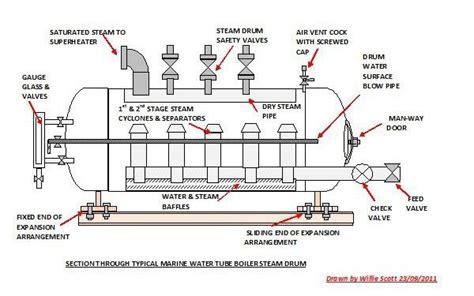 power plant boiler diagram coal based thermal power plants boiler drums