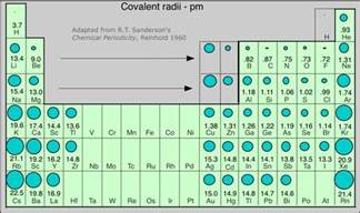 periodic properties of the elements chemwiki