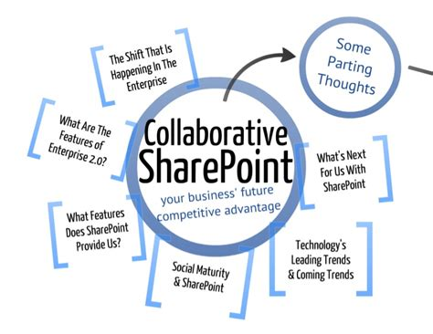 Competitive Collaborative Mba Schools by Collaborative Sharepoint Competitive Advantage