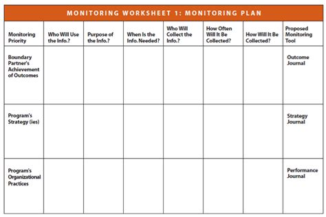 monitoring and evaluation work plan template logs and diaries better evaluation