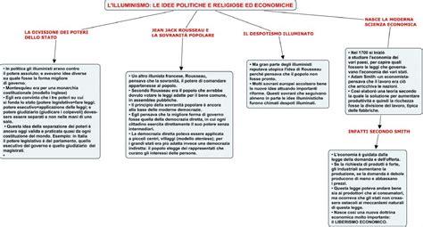 schema illuminismo illuminismo periodo 1700 1800 docsity