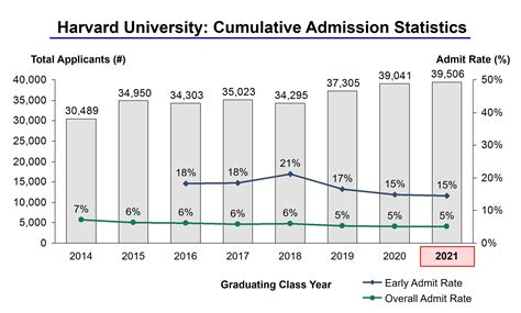 harvard acceptance rate and admission statistics