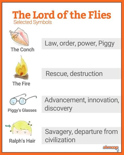 lord of the flies themes lesson plans 143 best images about lord of the flies on pinterest