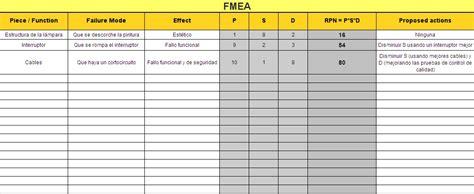 Fmea Spreadsheet Template by Fmea Exle Pdca Home En