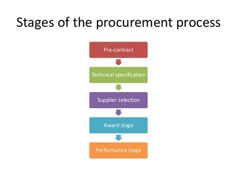 design competition procurement method procurement process workflow best free home design