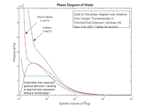 gas phase diagram gas phase diagram images