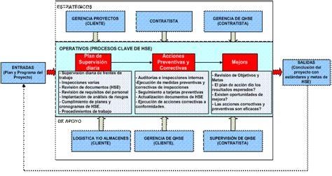 cadenas de valor comercial en ingles gesti 243 n eficaz de la seguridad y salud ocupacional
