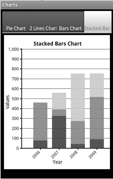 tutorial android chart android tutorial android charts framework b4x