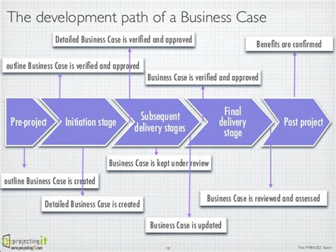 business template prince2 the prince2 business