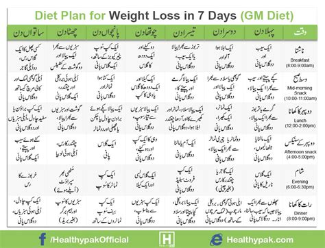 weight loss in diet plan for weight loss in 7 days in urdu gm diet
