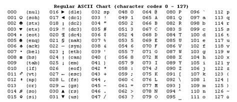 ascii table with html entity