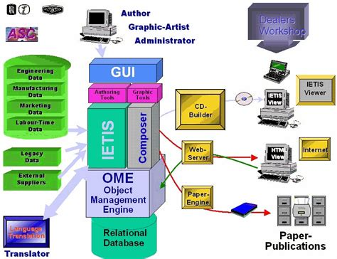 online tutorial database management system arts entertainment database management systems