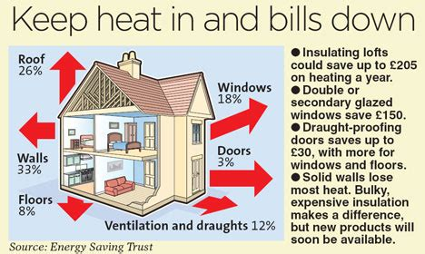 best way to heat a house top 28 ways of heating a house 1 insulate your home