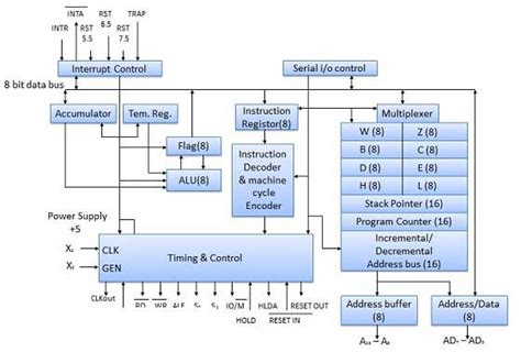 tutorialspoint assembly cpu architecture