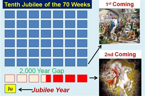 the world book two of the jubilee cycle books jubilee cycles and the 70 weeks prophecy