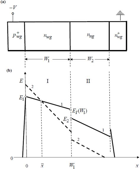 avalanche multiplication in diode physical design fundamentals of high performance avalanche heterophotodiodes with separate