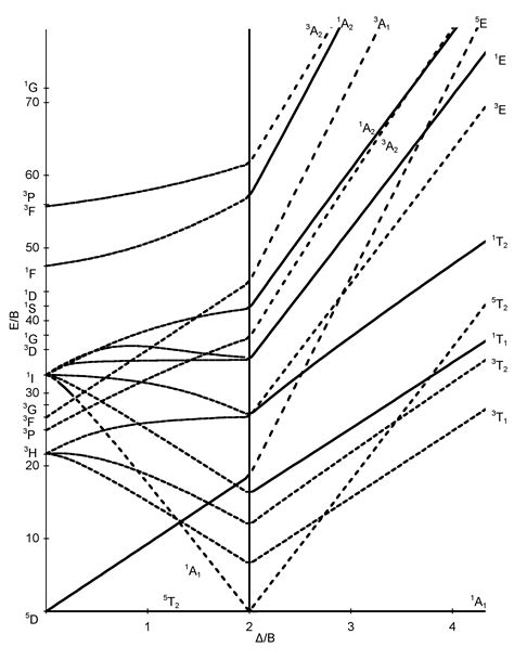 tanabe sugano diagrams file d6 tanabe sugano diagram png wikimedia commons