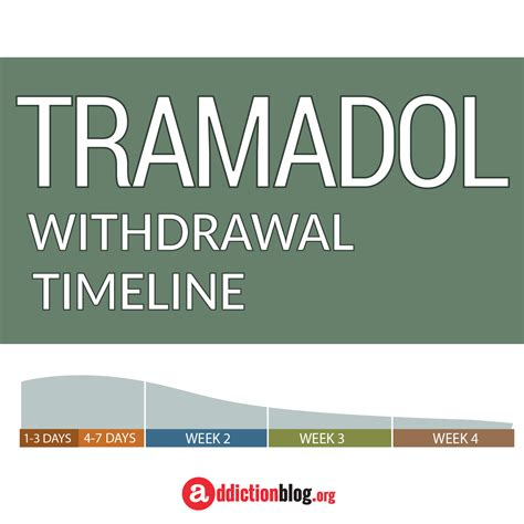 How To Detox From Tramadol At Home by How To Deal With Withdrawal From Tramadol Gift Ftempo