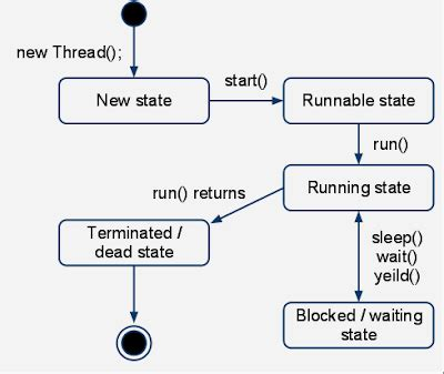 cycle of thread in java with diagram introduction to thread in java part 2 thread cycle