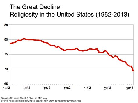 american society trends the great decline 61 years of religiosity in one graph