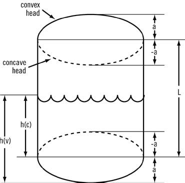 concave head shapes compute fluid volumes in vertical tanks