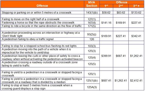 motor vehicle safety responsibility act fines for violations crosswalk safety