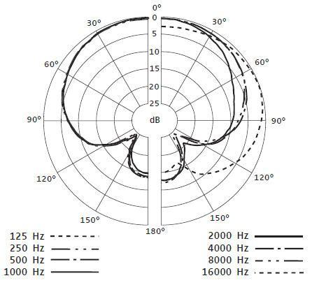polar pattern là gì sennheiser e614 promusicstore