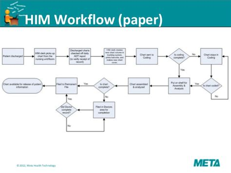 information workflow physician workflow best free home design idea