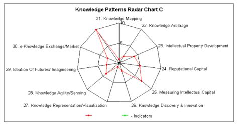 pattern recognition abstract thinking knowledge pattern recognition research centre