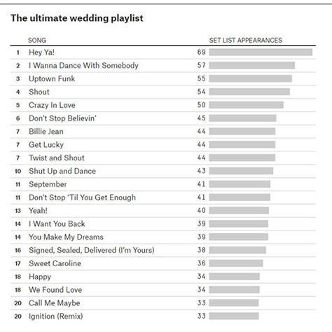 wedding reception songs 2015 top 40 party sing a long music