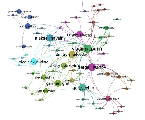 network graph image gallery network graphs