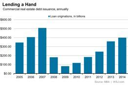 Commercial Real Estate Mba by Commercial Property Lending Reached 400 Billion In 2014