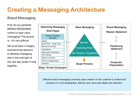 brand messaging template a guide to sales and marketing messaging alignment with