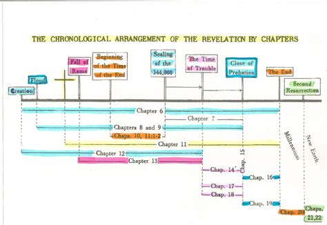 chapters in the history of the in the isles classic reprint books revelation chapter timeline