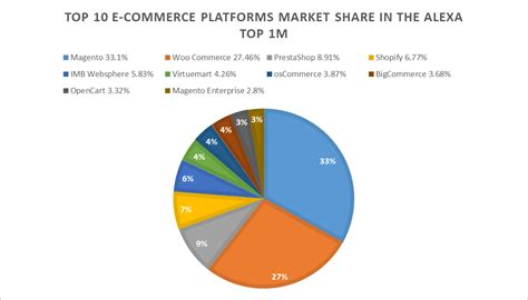 best ecommerce top 1m ecommerce platforms