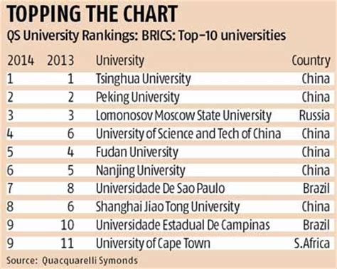 List Of Top 100 Mba Colleges In India by No Indian On Brics Top 10 List Business