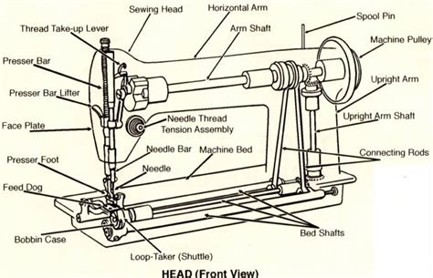 singer sewing machine parts diagram sewing machine diagram miscellany