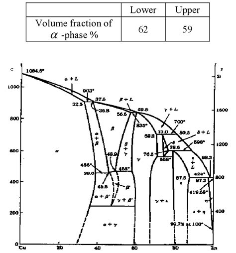 cu zn phase diagram equilibrium phase diagram of cu zn alloy