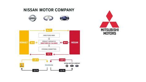 logo renault nissan alliance renault nissan acquiert 34 mitsubishi motors corp