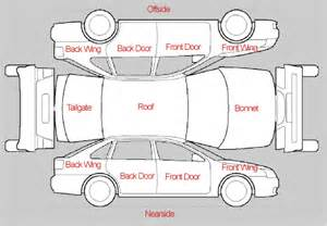 What are the commonly used names for the parts of a car body quora