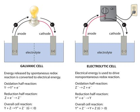 led cathode definition physical chemistry positive or negative anode cathode in electrolytic galvanic cell