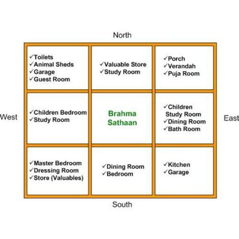 vastu for house house construction house construction vastu tips
