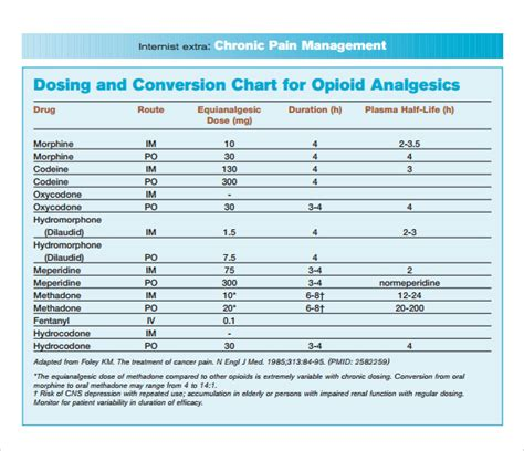 opioid conversion chart sle opioid conversion chart 6 free documents in pdf