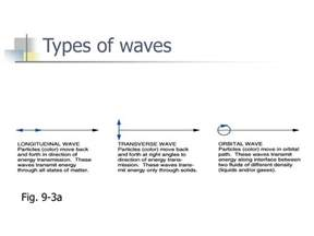 ppt chapter 9 waves and water dynamics powerpoint